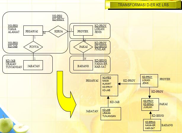 Review materi spk 2014 transformasi erd ke logical record structure lrs ccuart Images