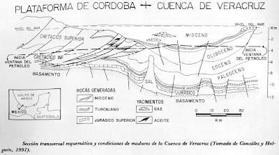 seccion estructural de la cuenca Veracruz