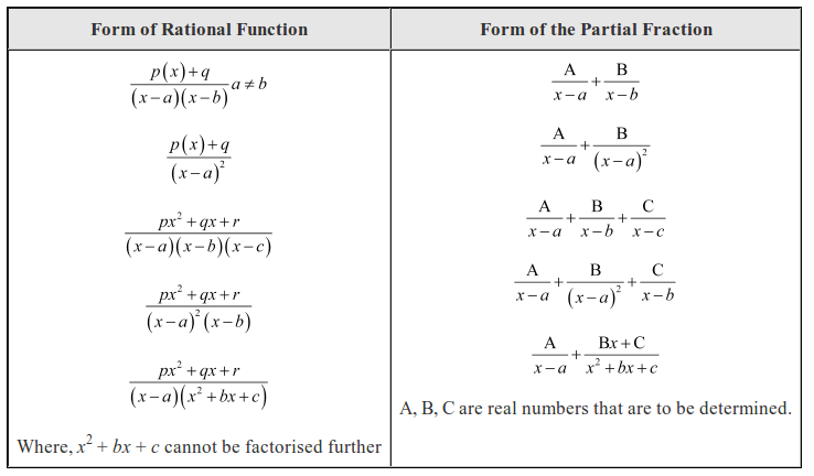 math worksheet : brian lin s blog : Partial Fractions Worksheet