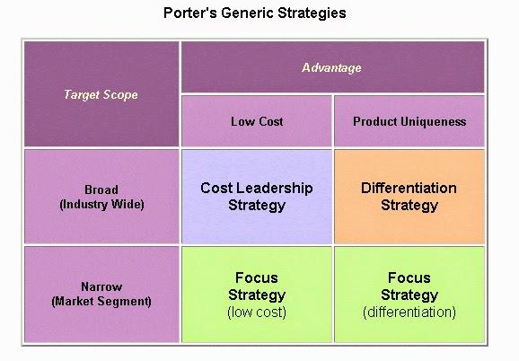 Team 3 gnc business strategy - Porter s model of competitive advantage ...