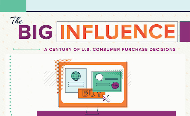 The Big Influence: A Century of Consumer Purchasing Decisions - #Infographic
