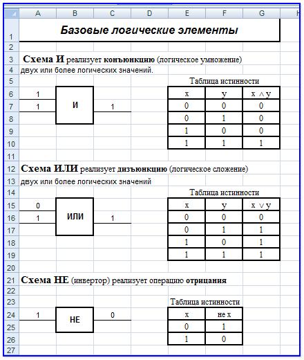 Основные логические элементы и схемы их реализующие