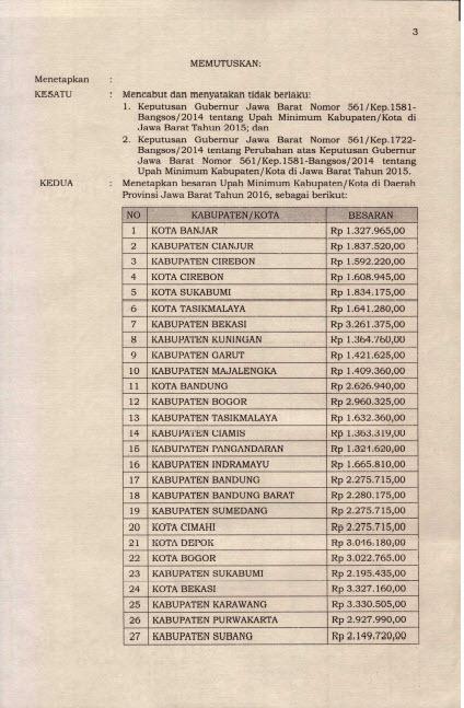 SK Gubernur Jawa Barat UMK 2016 Hal 3