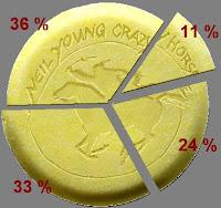 Auswertung zu Psychedelic Pill Umfrage