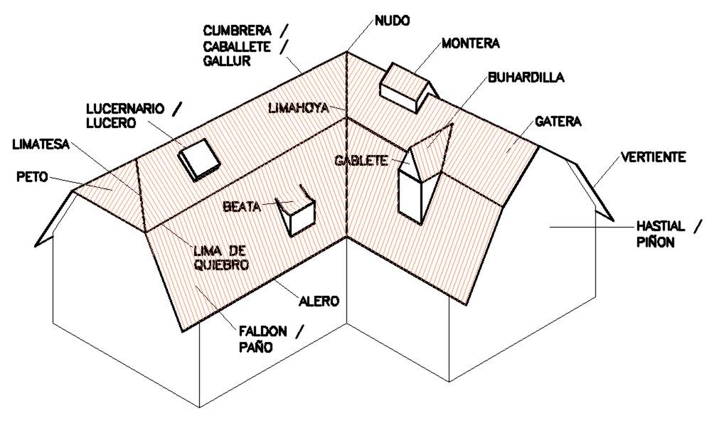 Interiores y 3d tema 8 cubiertas for Cubiertas para casas campestres