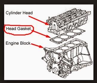 Ciri Cylinder Head Gasket Rusak