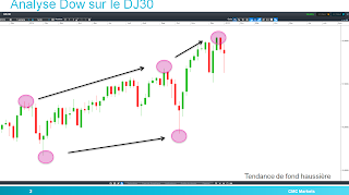 analyse technique dow jones biseau ascendant 10/01/2015