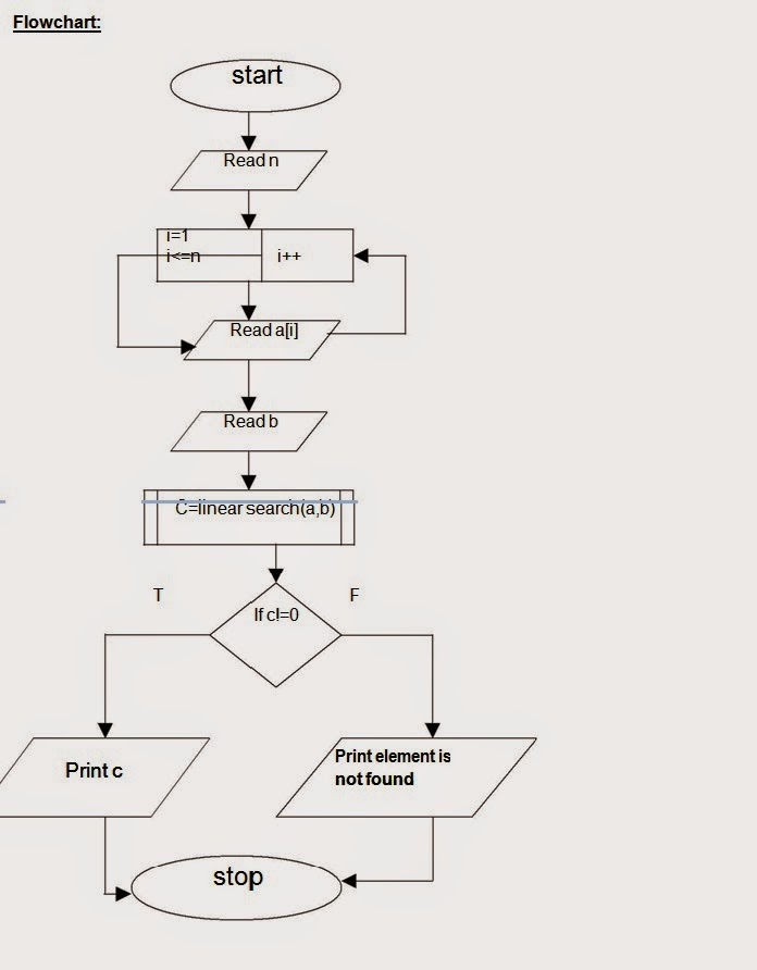 Let us see c language flow chart to perform the linear search operation if a match exists the search is terminated if the end of list is reached it means that the search has failed and key has no matching in the list ccuart Choice Image