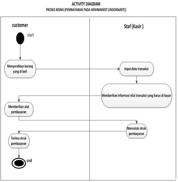 Diagram aktiviti kelompok tujuh apb ccuart Choice Image