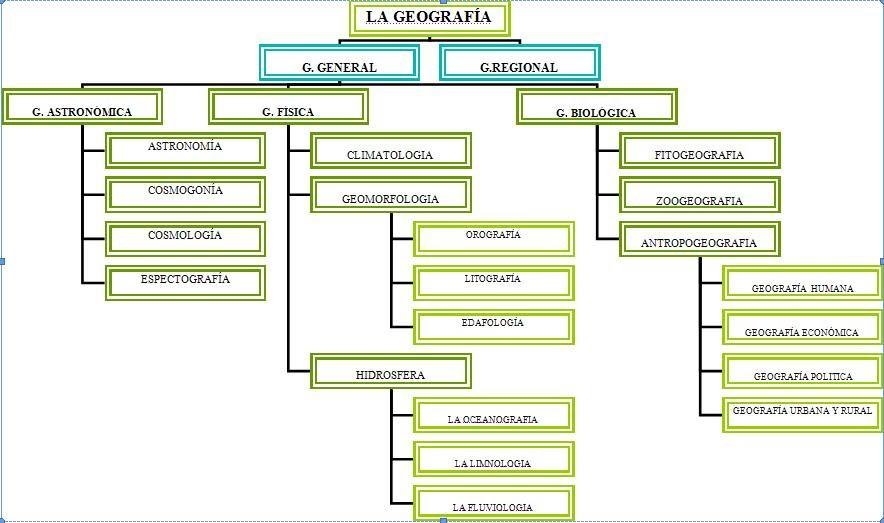Geograf a general divisi n de la geograf a for Arquitectura que se estudia