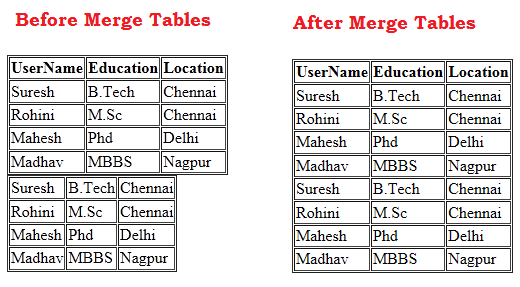 Jquery merge multiple tables into a single table in for Jquery get the with the table