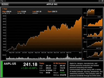 Top 10 Finance Apps for iPad