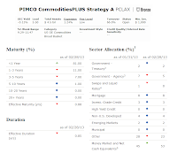 PIMCO CommoditiesPLUS Strategy fund