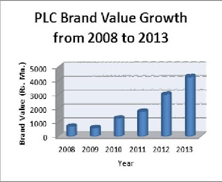 "PLC is valued 17th among the ""Top 20 Most Valuable Brands"" of Sri Lanka"