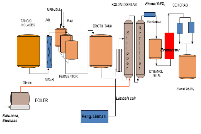 Padadasarnya ada 2 macam cara pembuatan etanol, yaitu:
