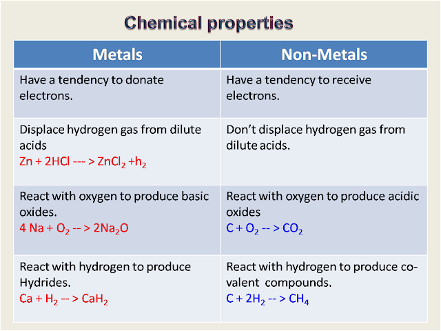 What Is A Physical Property Of A Nonmetal Element