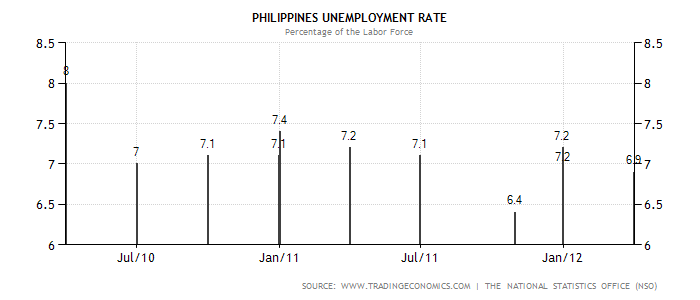 causes of unemployment in the philippines A look at the economics reasons for high youth unemployment (16-25) in the uk  and europe - lack of skills, poor growth, minimum wages,.
