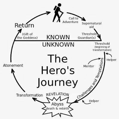 http://en.wikipedia.org/wiki/File:Heroesjourney.svg