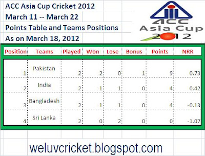 Bangladesh Upset India (Latest Points Table)  Ana