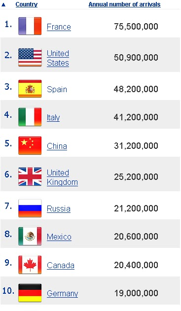 top 10 most visited countries