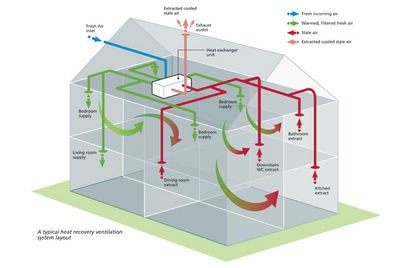 Eco home centre blog ventilation solutions for homes for Whole house heating systems