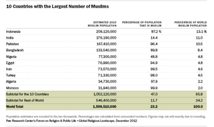 Occasional brief observations random chart muslims for Random number table 1 99