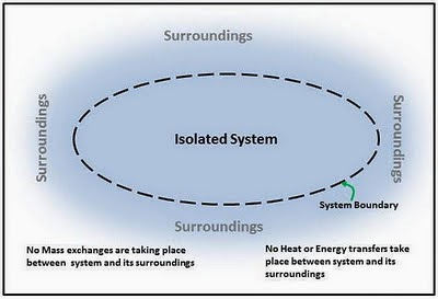isolated system an isolated system has only isolating boundary sectors