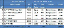 ONLYGAIN PERFOAMNCE OF 16TH FEB 2012 ON (THURSDAY)