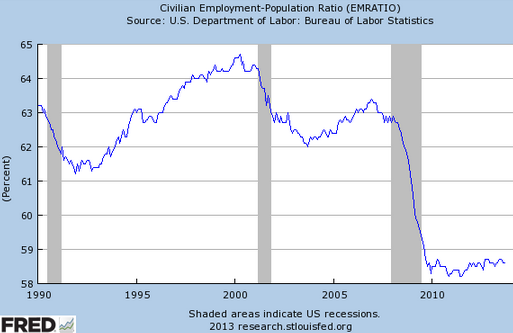 Has the Great Recession created behavioral changes in the labor markets? Sober Look