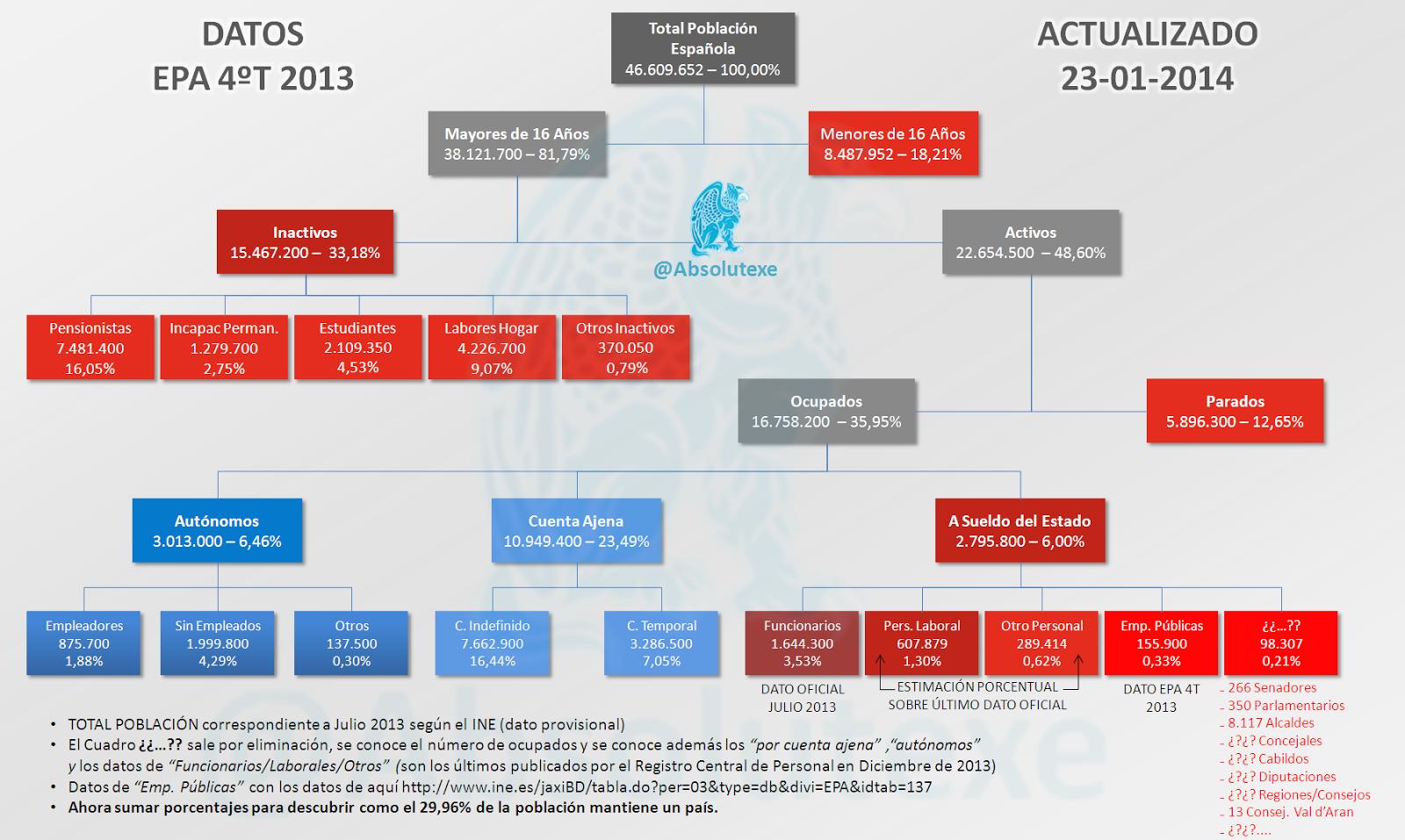 Datos estructurados de la EPA del cuatro trimestre de 2013