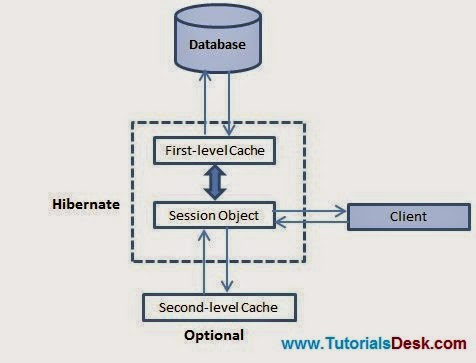 Hibernate Caching Tutorial with Examples