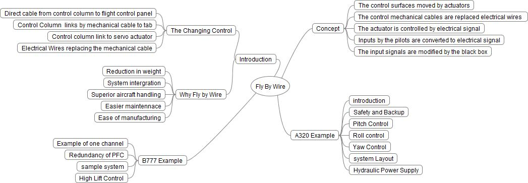 PART 66 VIRTUAL SCHOOL: Fly By Wire - Introduction