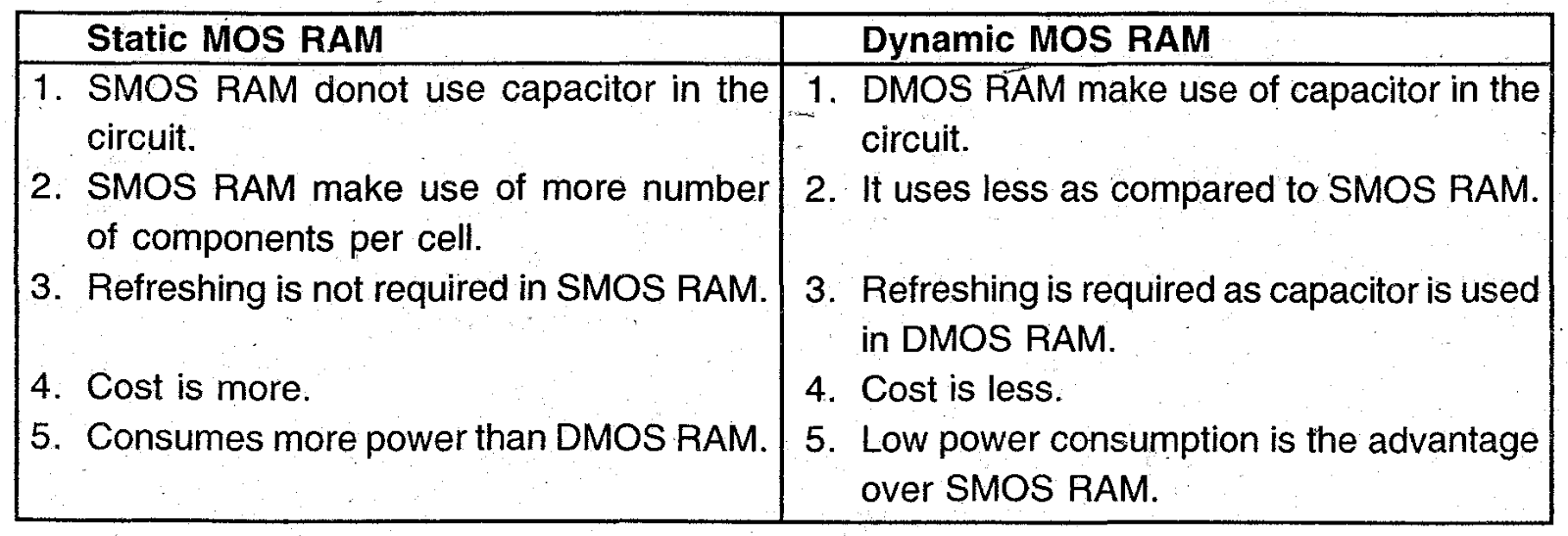 difference between static and dynamic ram (1) a combinational form of a dynamic ram that incorporates various refresh and   in the standby mode, so that it can mimic the function of a static memory.