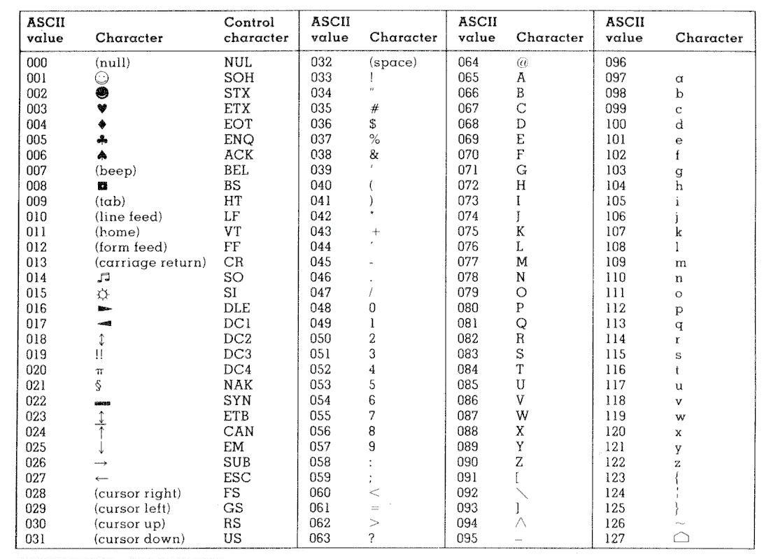 C programming for non programmers chapter 9 the char for Ascii table c