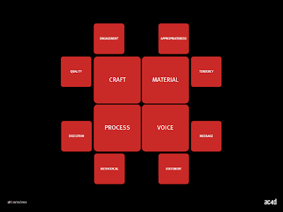 CRAFT, MATERIAL, PROCESS, VOICE