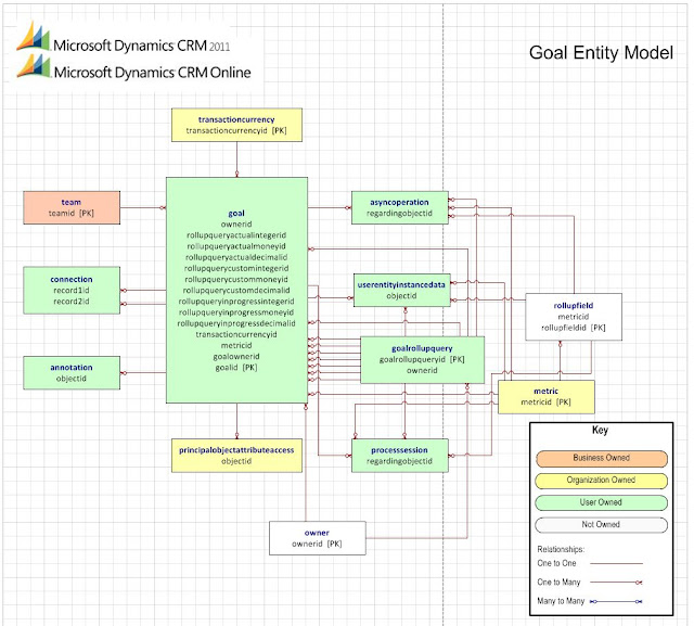Microsoft Dynamics Crm 2011 - Entity Relationship Diagram For Goal