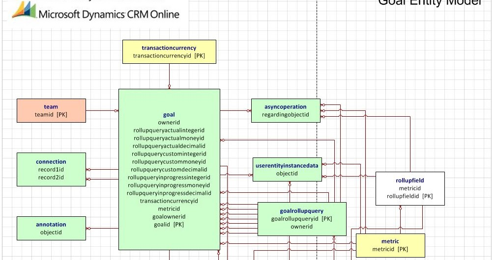 lost in thoughts of microsoft dynamics crm microsoft dynamics crm 2011 entity relationship diagram for goal entity - Erd Visio 2010