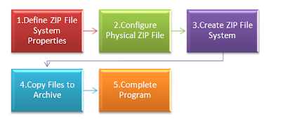 Steps to create ZIP File using ZPFS in Java NIO