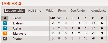 Malaysia vs Bahrain Kelayakan Piala Asia 15 Oktober 2013