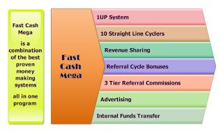 Fastcashmega Bisnis Online dengan Profit Harian