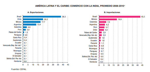 Relaciones comerciales entre la india y am rica latina y - Productos de la india ...