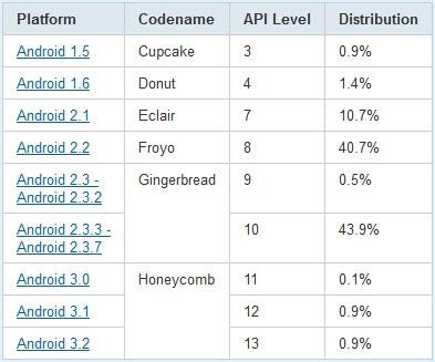 Distribution des systèmes Android