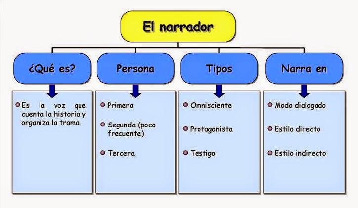 Estudiando Espa Ol El Comentario Del Texto Narrativo