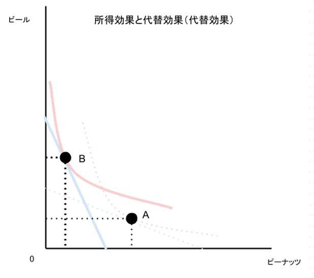 所得効果と代替効果(代替効果)