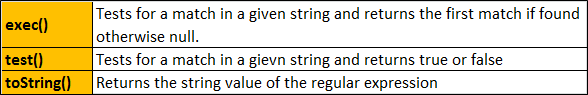 javascript regexp object methods