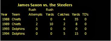 james saxon career chiefs dolphins stats vs. Pittsburgh Steelers