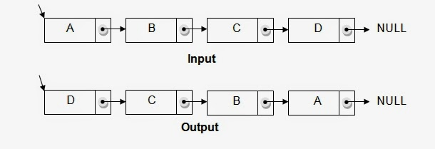 Reverse a Linked List