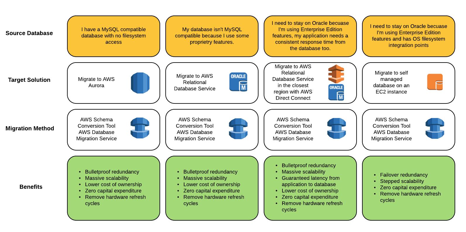 database migration tool