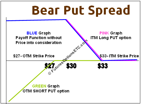 Bear Put Spread Example With Payoff Charts Explained Options