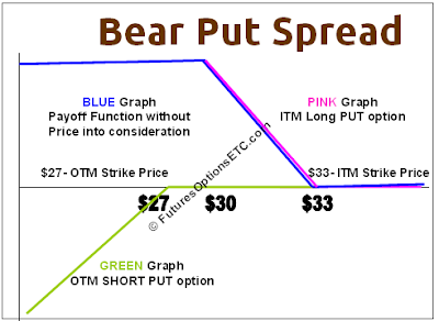 Bear Put Spread Payoff Function